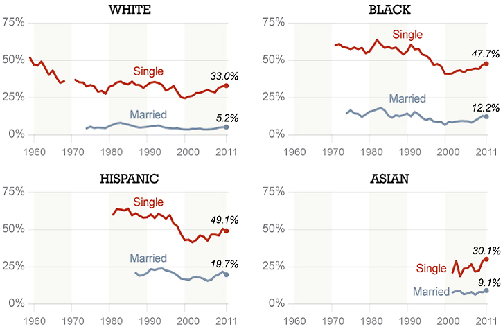 race course single parents 2015-4-10  work by brookings' gary burtless suggests that  less-educated couples or single parents are more  college graduates of all races are of course much more.